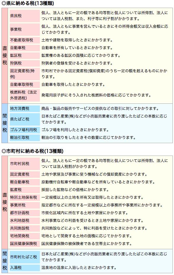 県に納める税(13種類)と市町村に納める税(13種類)