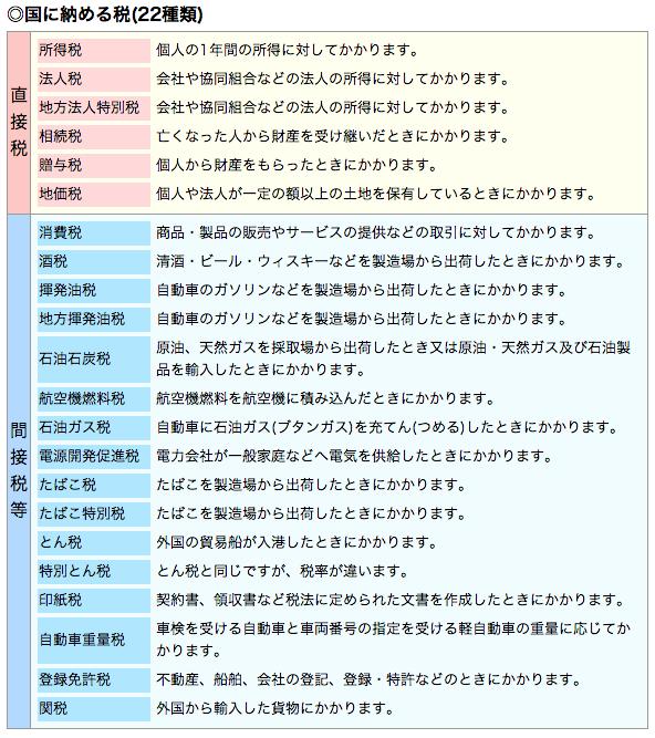 国に納める税(22種類)